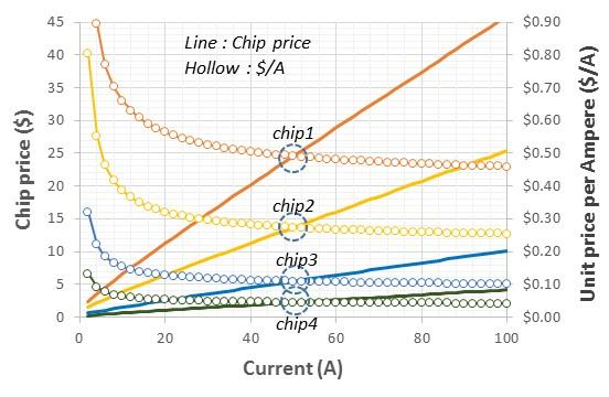 Fig. 2. 1200V SiC MOSFET price projection. Conditions in Table 1 were used in this analysis.