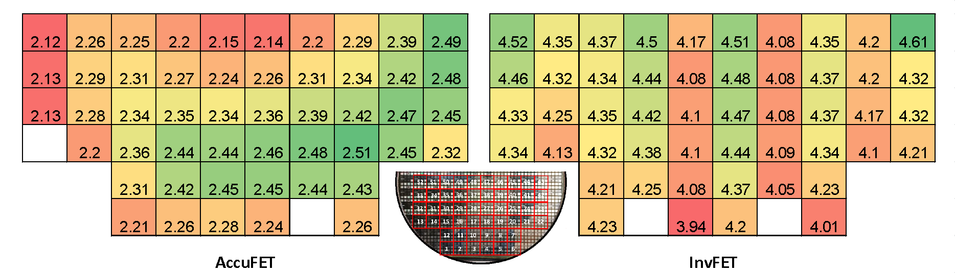 Fig. 9. Distribution of threshold voltages of SiC AccuFETs and InvFETs fabricated on 6-inch SiC wafers. A half-cut picture of a fully processed 6-inch wafer is also shown in the middle. Threshold voltages of AccuFETs show radial pattern across the wafer while those of InvFETs show random distribution.