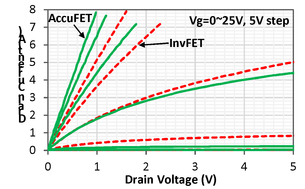 Fig. 8: Typical output characteristics of fabricated SiC AccuFETs and InvFETs. Active area: 4.5 mm2, measured at room temperature.