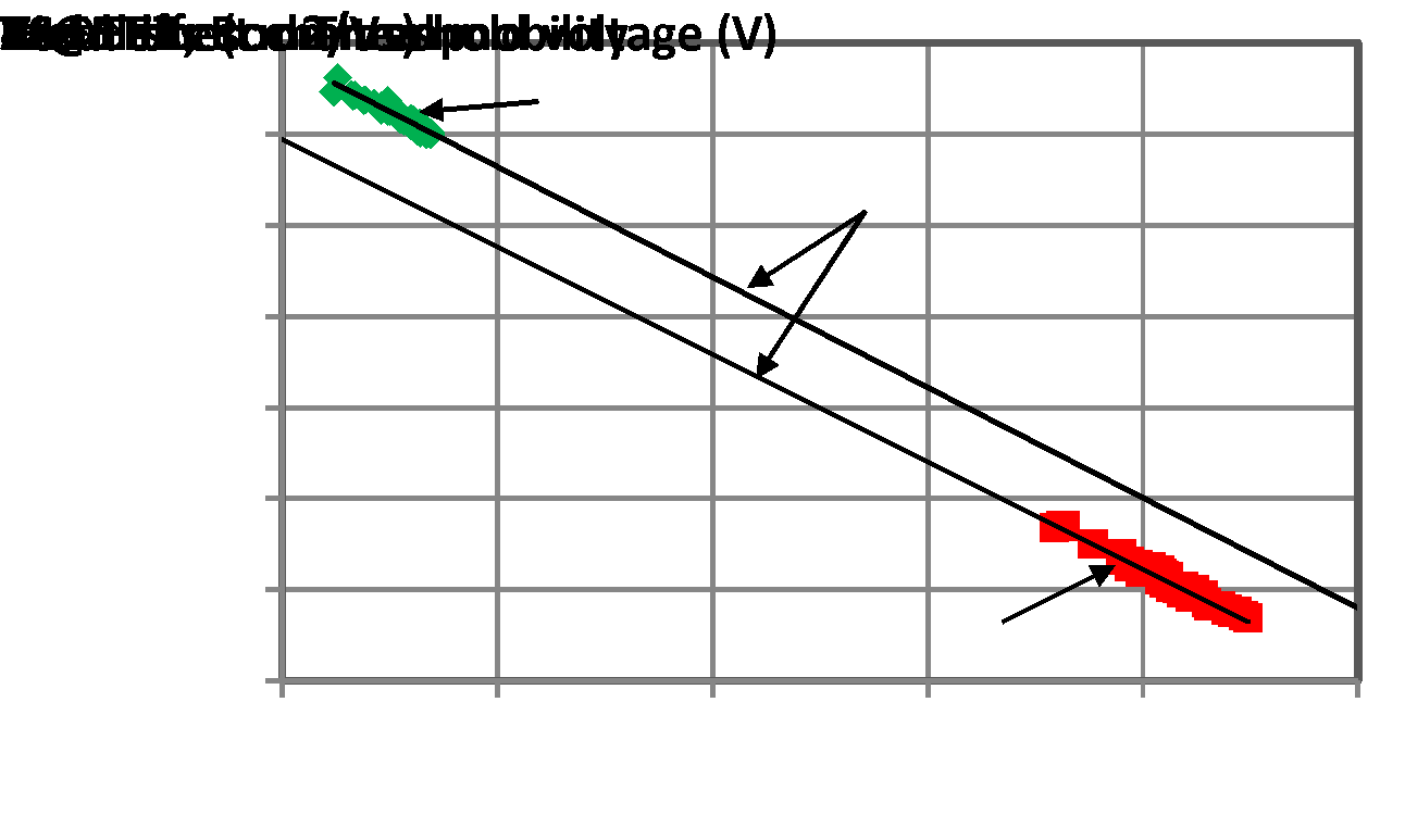 Fig. 11. Trade-off between channel mobility and threshold voltages. All data were measured from lateral MOSFETs. Channel designs and gate oxidation processes determine this trade-off.