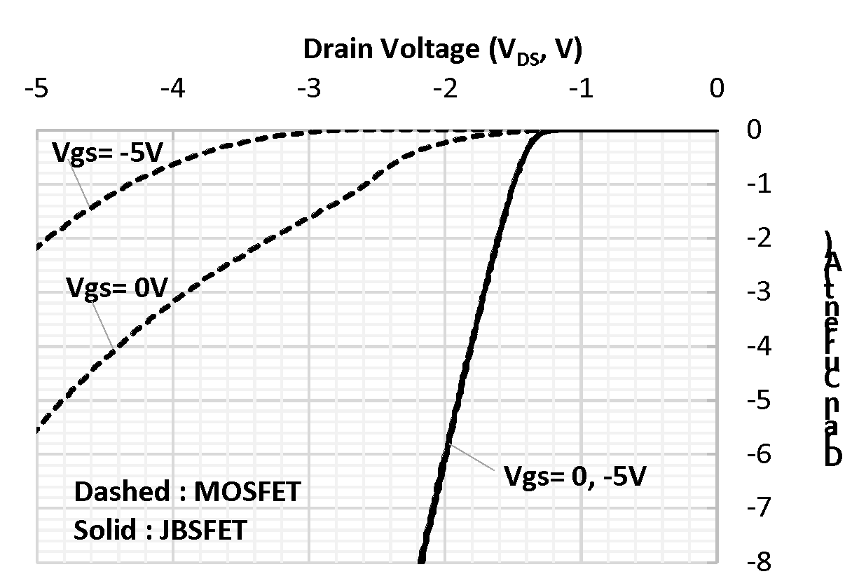 The third quadrant behaviors of the fabricated JBSFET and MOSFET.