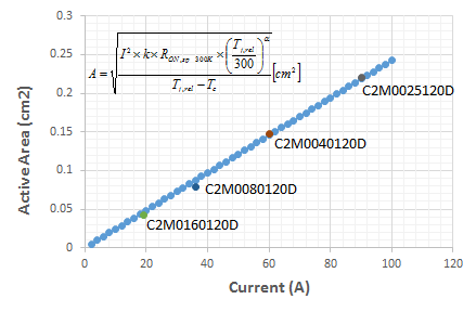 Fig. 1. Active area to target specific currents based on the proposed model (inset). Commercial 1200V SiC MOSFET information are also plotted, and well matched with the model.